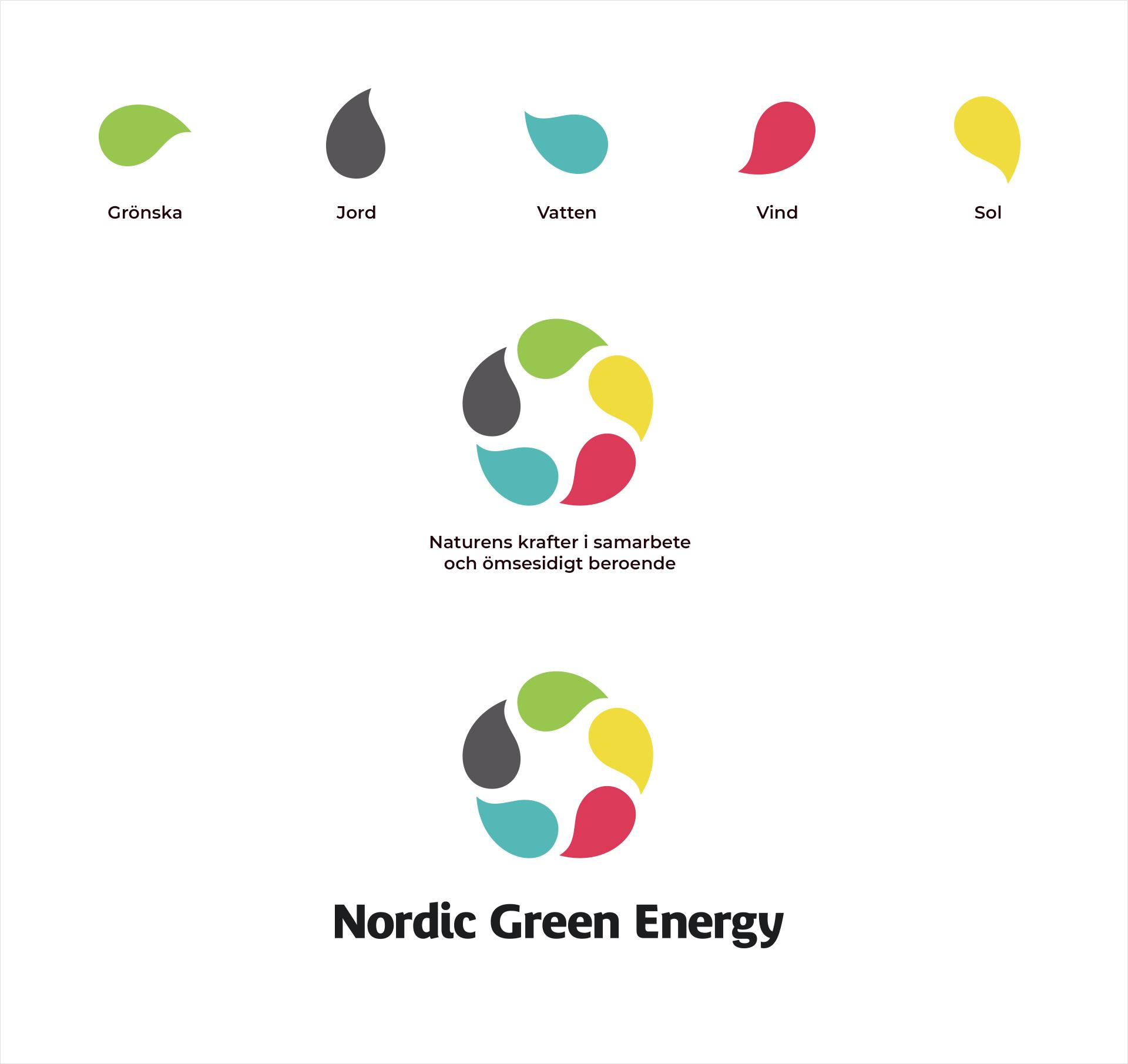 Nordic Green Energy Brand